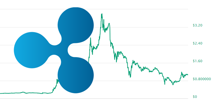 rpx cryptocurrency price