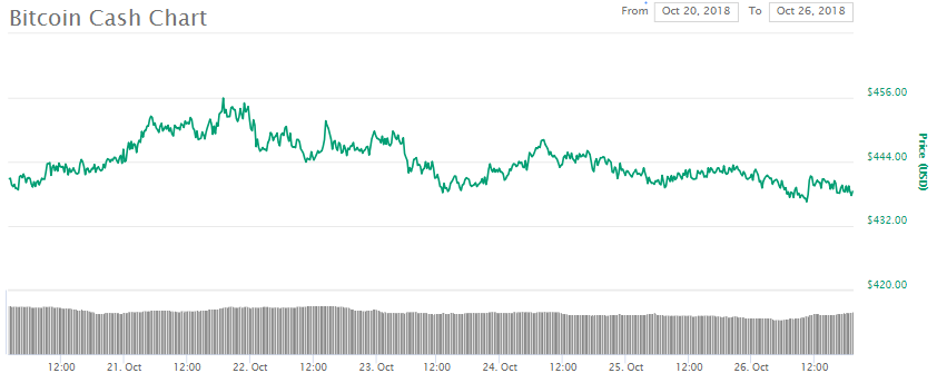 Bitcoin Cash BCH Price Chart, October 26th