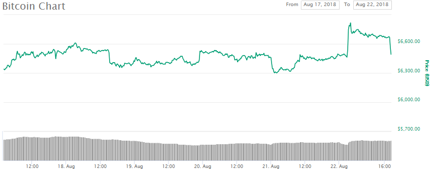 Bitcoin Experiences Price Spike of 0 in 20 minutes. Bitcoin News, BTC Price Chart. Wednesday, August 22nd