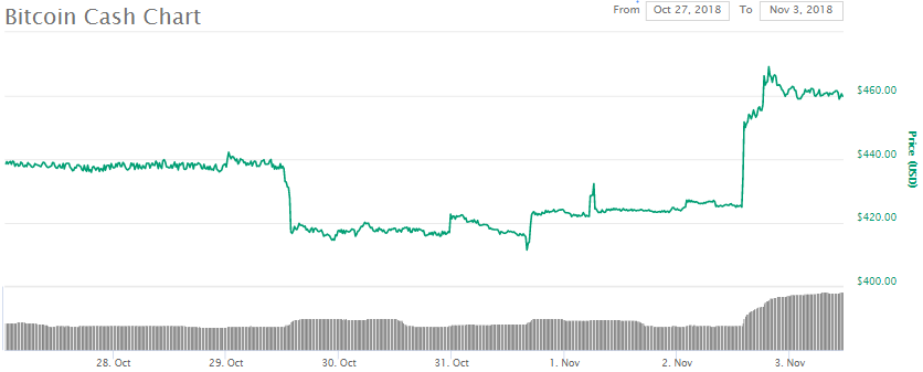 Bitcoin Cash BCH Price Chart, November 3rd