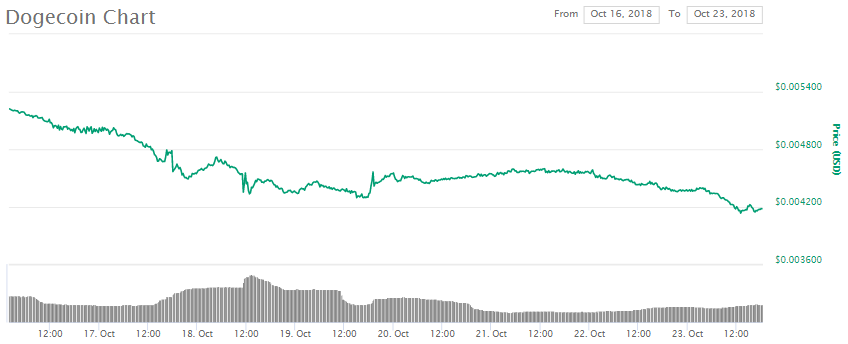 Dogecoin DOGE Price Chart, October 23rd