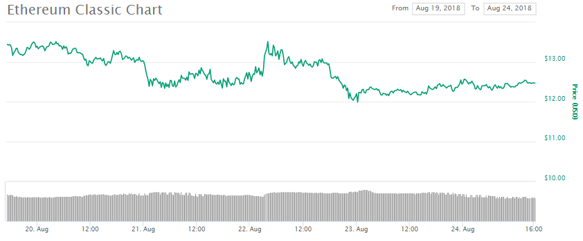 Ethereum Classic Community Expectant of A Great Year for Coin. ETC +1.60% - Ethereum Classic News. Friday, August 24
