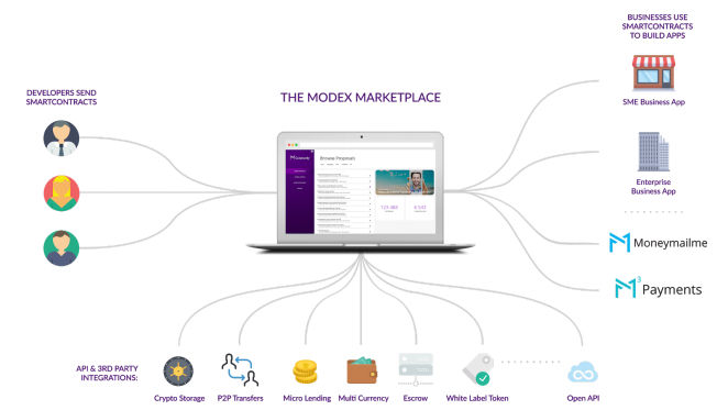 Project Overview: Modex - SmartContract Development Platform with Marketplace
